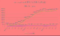 北京近46万人申请新能源车指标 排号已到2028年
